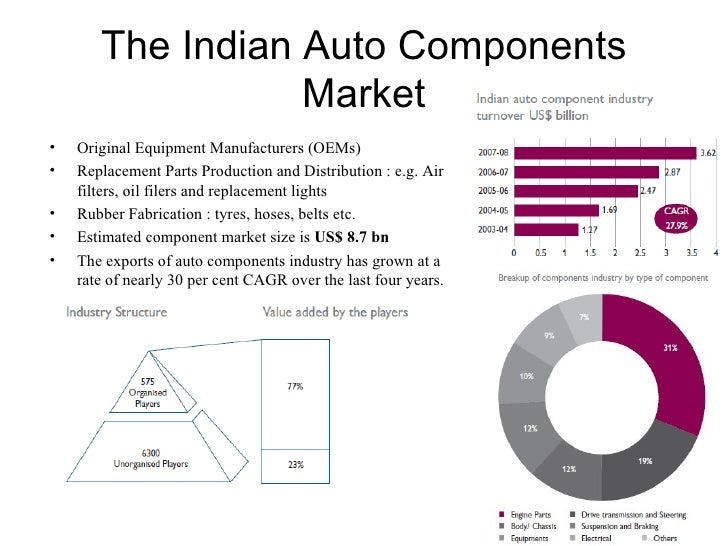 Automotive industry ysis on market forge parts, tecan parts, welch allyn parts, sharp parts, honeywell parts, gilson parts, precision parts, sti parts, agilent parts, binder parts, toshiba parts,