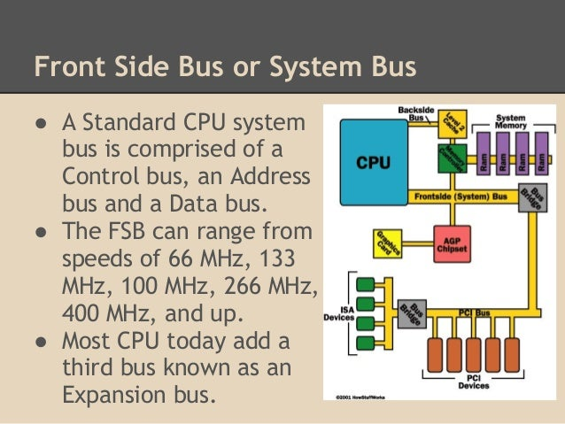 computer system architecture of buses Pci bus architecture by ssenthilmurugan  • a computer bus is used to transfer data from one location or  system bus 4 the system bus will save the.