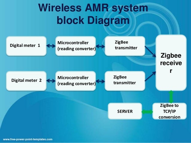 Final presentation zigbee topologies 16 wireless amr system block diagram ccuart Image collections