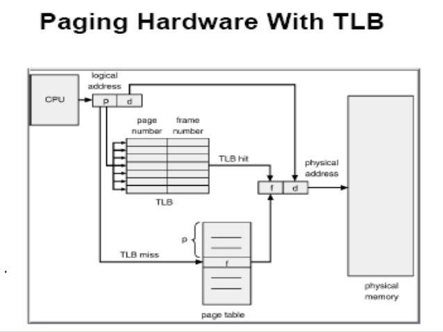 windows 7 memory management