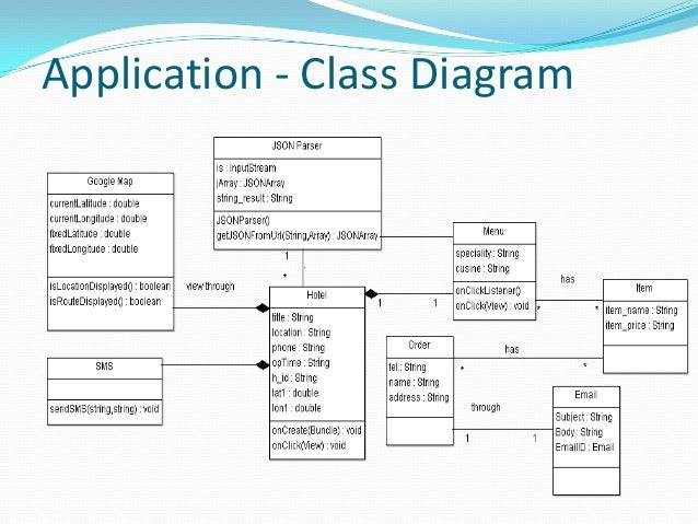 App diagram android wiring center restaurant guide a gps based android app rh slideshare net uml diagram app android uml diagram app android ccuart Choice Image