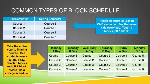 faculty presentation on block scheduling