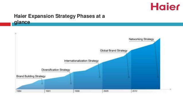 haier expansion strategy phases at a glance