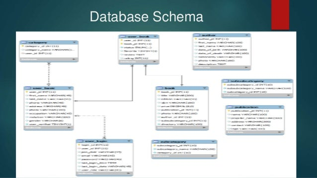 Library management system schema wire center online book reading and virtual library management system rh slideshare net xml schema for library management system library management system schema ccuart Image collections