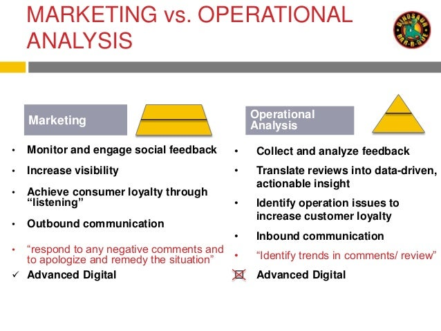 marketing in the operational context the Situation analysis - the 5 c's of marketing: company, collaborators,  and  internal situation, including the customer, the market environment, and the firm's  own capabilities  climate (or context)  marketing operations statistics  strategy.