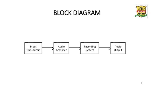 Hearing aid design for disabling hearing loss block diagram ccuart Choice Image