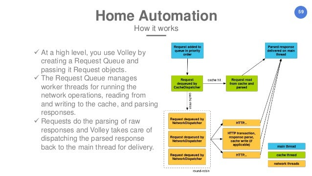 Easy x10 projects for creating a smart home pdf