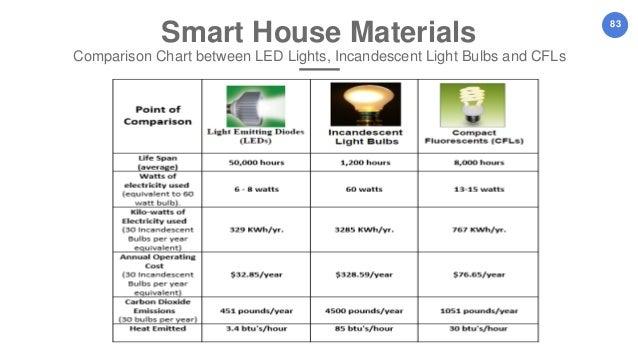 Graduation Project On Quot Smart Homes Amp Renewable Energy