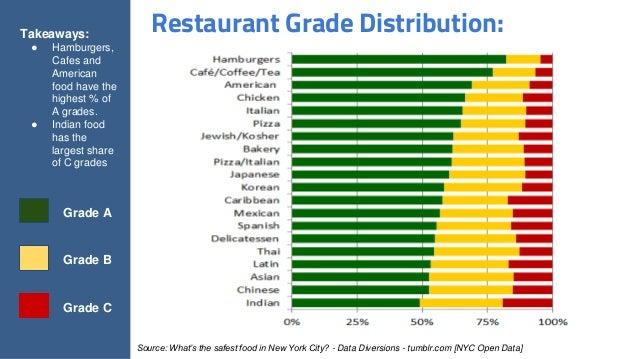 New York City Restaurant Inspection Data