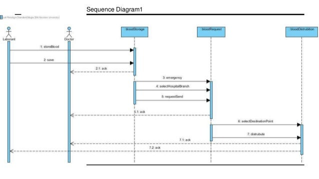 Blood donation management system sequence diagram1 8 ccuart Choice Image