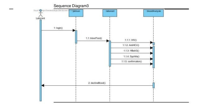Blood donation management system sequence diagram2 9 ccuart Choice Image