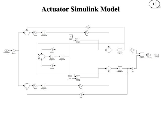 PNEUMATIC VEHICLE ACTIVE SUSPENSION SYSTEM USING PID CONTROLLER