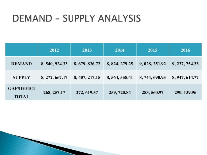 supply and demand analysis in business plan