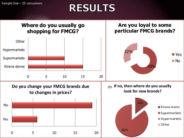 Sample Size – 25 consumers  Where do you usually go shopping for FMCG?  Are you loyal to some particular FMCG brands?  Oth...