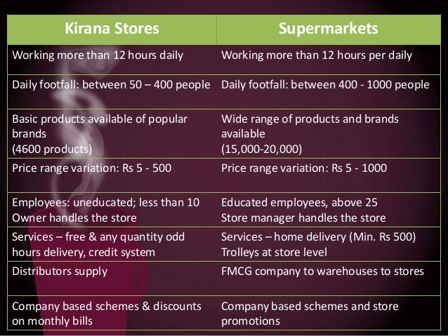 Kirana Stores Working more than 12 hours daily  Supermarkets Working more than 12 hours per daily  Daily footfall: between...