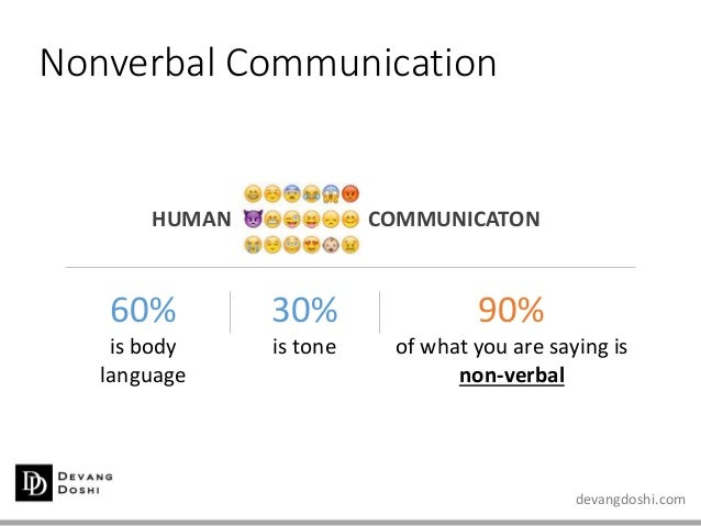devangdoshi.com Nonverbal Communication 60% is body language 30% is tone 90% of what you are saying is non-verbal HUMAN CO...