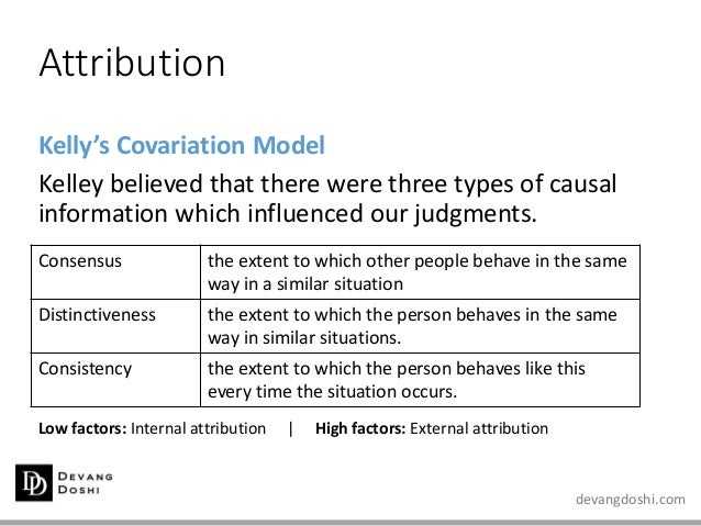 devangdoshi.com Attribution Kelly's Covariation Model Kelley believed that there were three types of causal information wh...