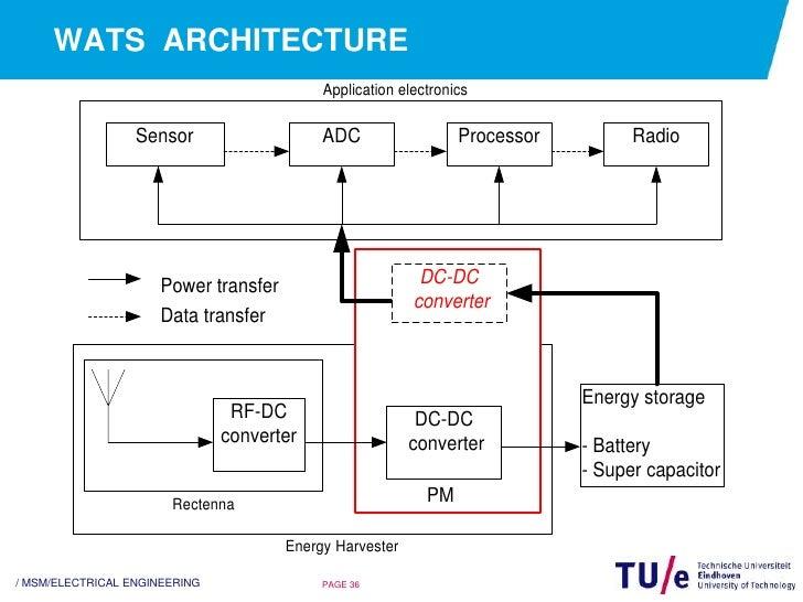 Power distribution thesis