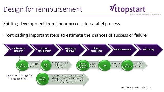 Design For Reimbursement In Medical Device Development