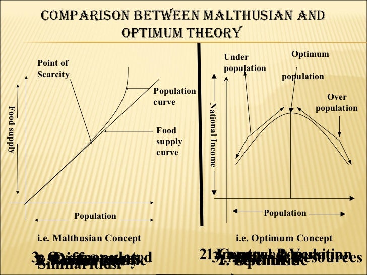 malthusian theory of population essay Unesco – eolss sample chapters introduction to sustainable development – malthus' essay on the principle of population - john avery ©encyclopedia of life.