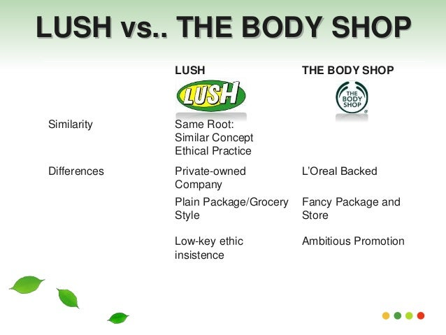 lush cosmetics positioning map For lush handmade cosmetics, however, it's content — well-reported articles on major environmental, animals or human rights issues — that often gets priority positioning on their homepage.