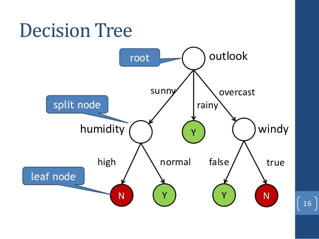 decision tree machine learning pdf
