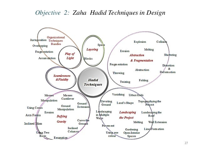 Objective 2: Zaha Hadid Techniques in Design 27 ... DESIGN CONCEPT .