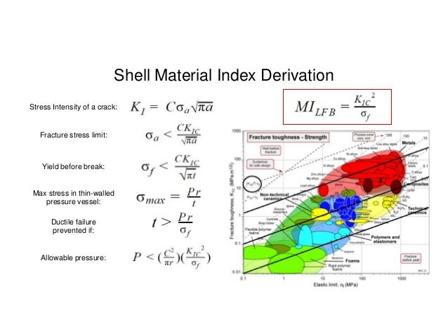 Mechanics of Materials II Thin-Walled Pressure Vessels and Torsion