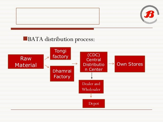 Bata India Ltd. Company Financial Ratios Analysis
