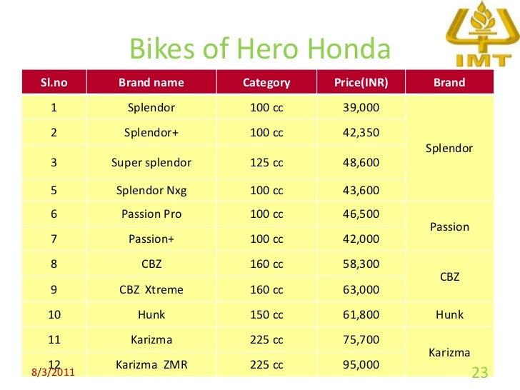hero honda price list in bangalore dating
