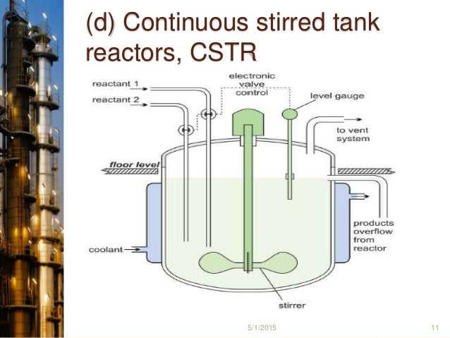 Chemial Reactor By Manish