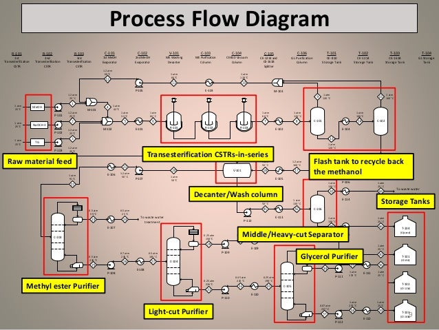 production of 60 000 mtpa of oleochemical methyl ester from rbd palm rh slideshare net process flow chart 101 Application Process Flow Diagram