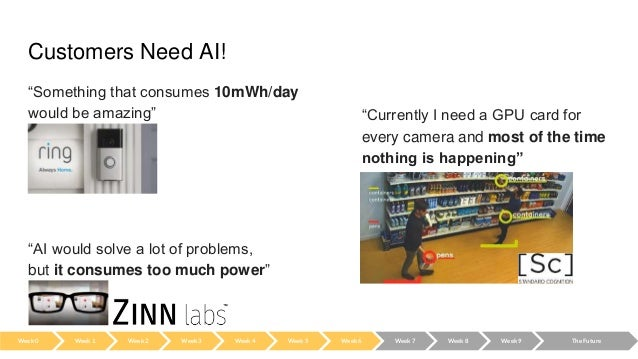 """Customers Need AI! """"Something that consumes 10mWh/day would be amazing"""" - Ring """"Currently I need a GPU card for every came..."""