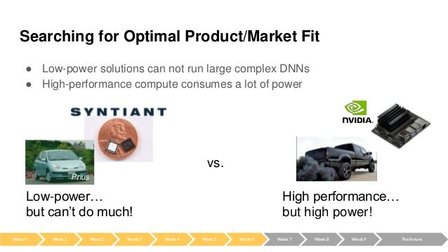 Searching for Optimal Product/Market Fit ● Low-power solutions can not run large complex DNNs ● High-performance compute c...