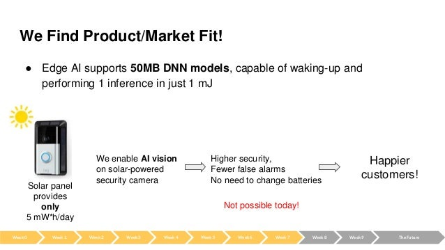 We Find Product/Market Fit! ● Edge AI supports 50MB DNN models, capable of waking-up and performing 1 inference in just 1 ...