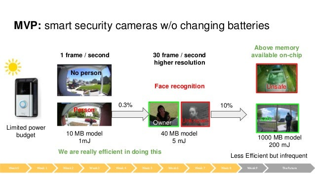 MVP: smart security cameras w/o changing batteries We are really efficient in doing this 1 frame / second No person Person...