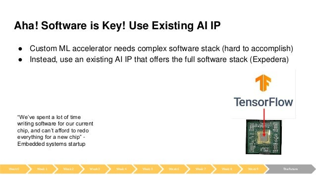 Aha! Software is Key! Use Existing AI IP ● Custom ML accelerator needs complex software stack (hard to accomplish) ● Inste...
