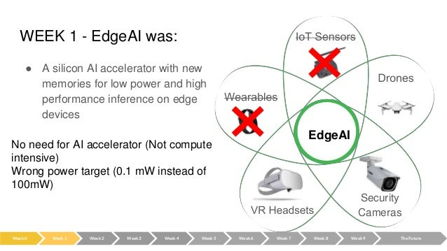 WEEK 1 - EdgeAI was: ● A silicon AI accelerator with new memories for low power and high performance inference on edge dev...