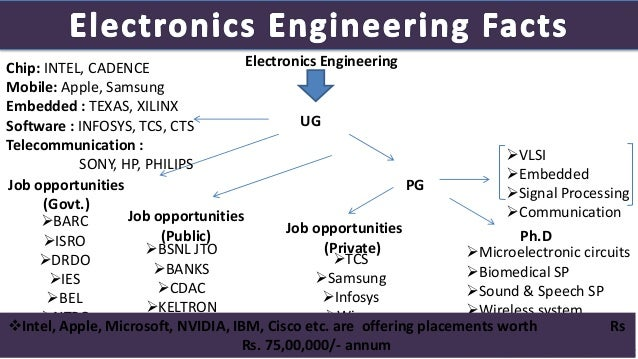 Final Presentation Engineering As A Career Version1 1