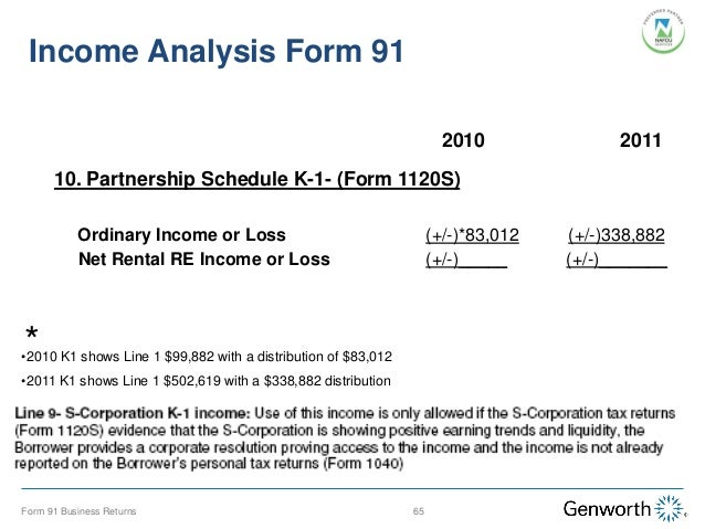 Self-Employed Borrower: Case Study Part Ii: Completing The Form 91 Wi…