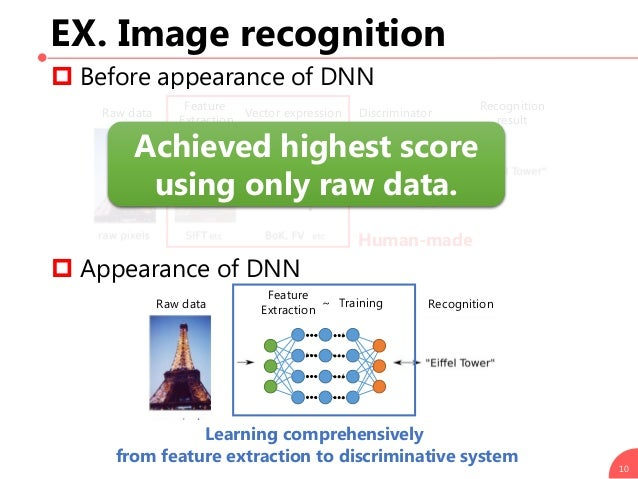 EX. Image recognition  Before appearance of DNN  Appearance of DNN 10 Raw data Vector expression Feature Extraction Disc...