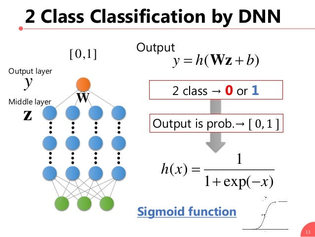 2 Class Classification by DNN 13 ]1,0[ )exp(1 1 )( x xh   z 2 class → 0 or 1 Output is prob.→ [ 0, 1 ] Sigmoid function...