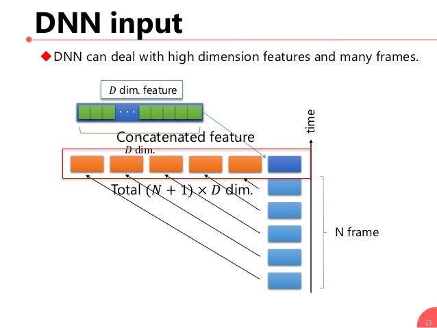 DNN input 15 𝐷 dim. feature ・・・ 𝐷 dim. N frame DNN can deal with high dimension features and many frames. time Total (𝑁 +...