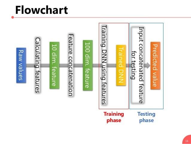 Flowchart 16 Calculatingfeatures Rawvalues 10dim.feature Featureconcatenation TrainingDNNusingfeatures Training phase Test...