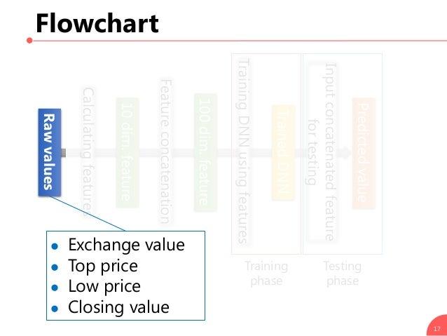 Flowchart 17 Calculatingfeatures Rawvalues 10dim.feature Featureconcatenation TrainingDNNusingfeatures Training phase Test...