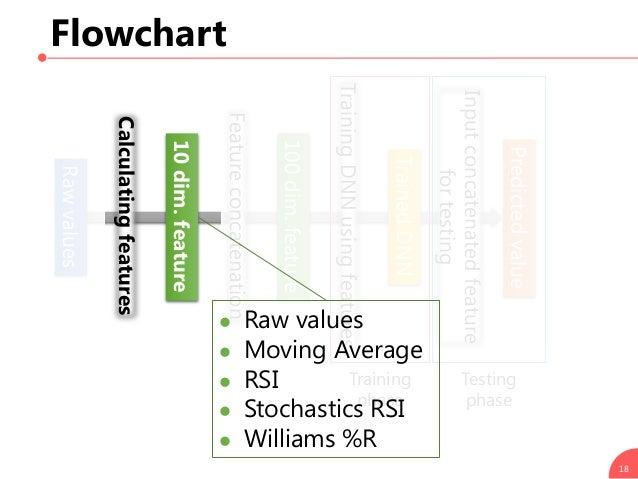 Flowchart 18 Calculatingfeatures Rawvalues 10dim.feature Featureconcatenation TrainingDNNusingfeatures Training phase Test...
