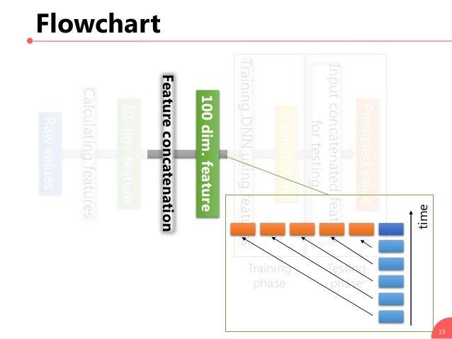 Flowchart 19 Calculatingfeatures Rawvalues 10dim.feature Featureconcatenation TrainingDNNusingfeatures Training phase Test...