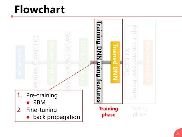 Flowchart 20 Calculatingfeatures Rawvalues 10dim.feature Featureconcatenation TrainingDNNusingfeatures Testing phase 100di...