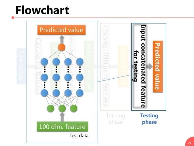 Flowchart 21 Calculatingfeatures Rawvalues 10dim.feature Featureconcatenation TrainingDNNusingfeatures Training phase 100d...