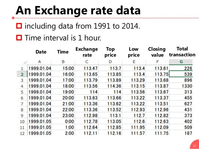 An Exchange rate data 22  including data from 1991 to 2014.  Time interval is 1 hour. Date Time Exchange rate Top price ...
